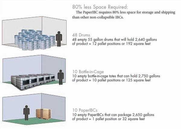 IBC 275G Paper IBC Containers
